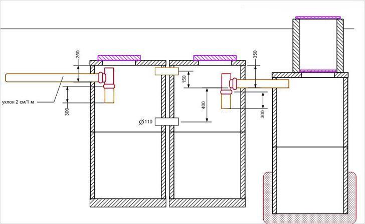 Схема и принцип бетонного септика - всё очень просто